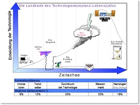 Marketingstrategie für die Vermarktung komplexer Produkte und Dienstleistungen