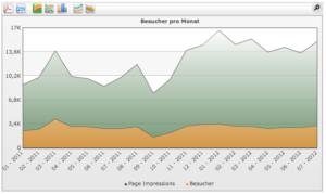 Echtdaten eines von uns beratenden Unternehmens zur Optimierung der Vertriebsstruktur