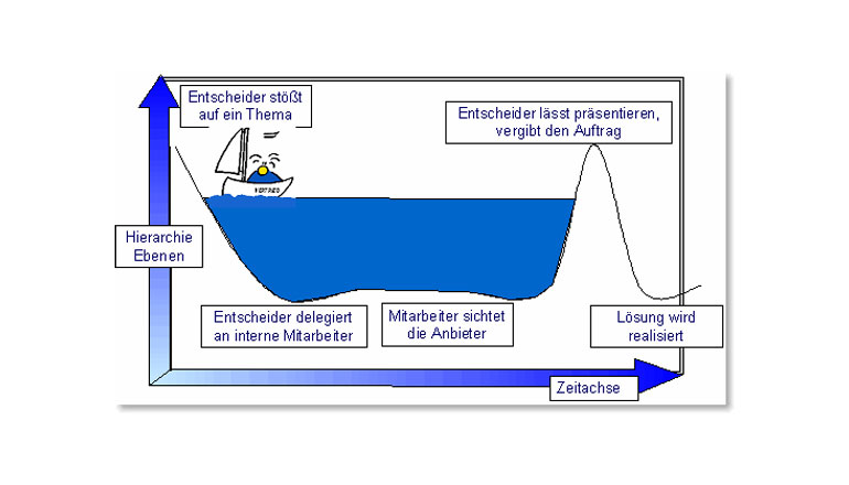 Leadgenerierung und Leadmanagement