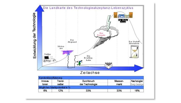 Marketingstrategie für komplexe Produkte und Dienstleistungen