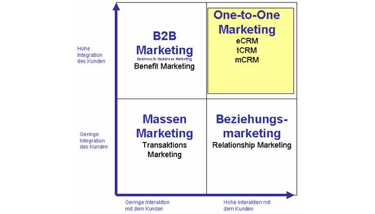 One-to-One-Marketing - Was ist das eigentlich?